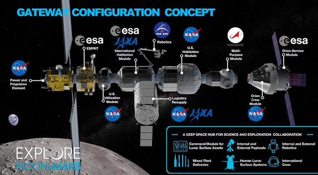 Conceito da estação espacial Gateway