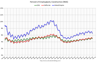 Inland Empire, California, US Construction Employment