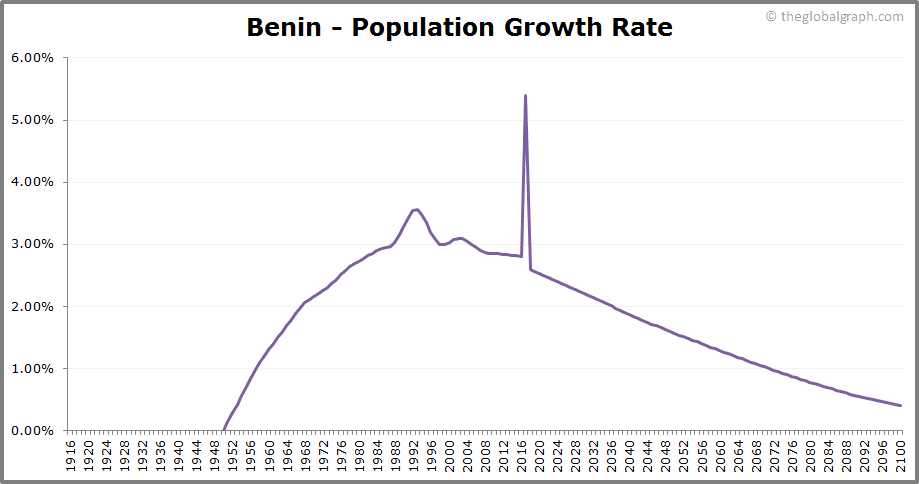 Benin  Population Growth Rate