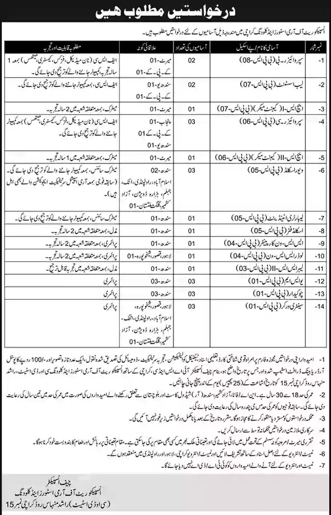 Govt Jobs in Inspectorate of Army Stores and Clothing Karachi 2021 Latest Govt Jobs