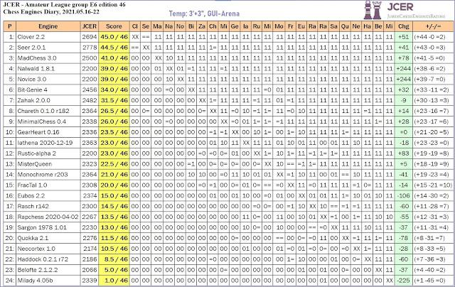 Chess Engines Diary - Tournaments 2021 - Page 7 2021.05.16.JCERAmateurLeagueE6.ed46