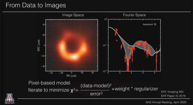 Getting closer to the final model of the Black Hole Shadow in M87 (Source: Feryal Ozel, 157th NAS Annual Meeting)