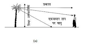 पूर्ण आन्तरिक परावर्तन (Total Internal Reflection in hindi) रेगिस्तान की मरीचिका