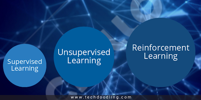 supervised vs unsupervised vs reinforcement learning