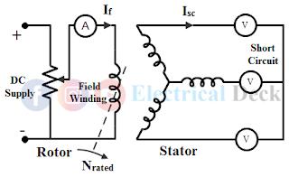 Synchronous Impedance or EMF Method