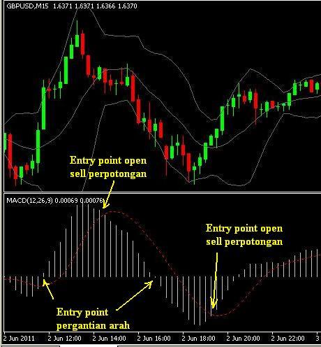 Belajar Trading Option