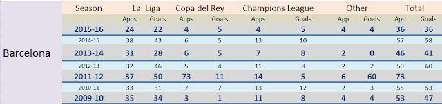 Messi-statistics-football-mirror