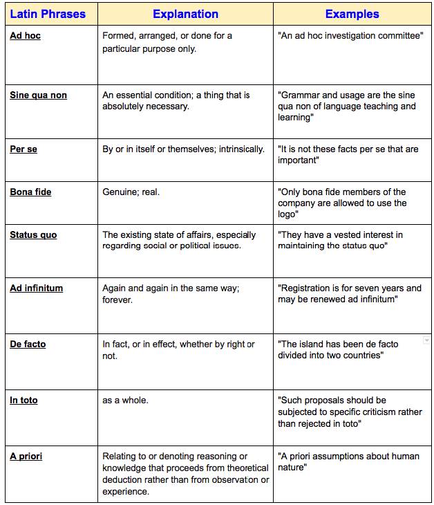 A Handy Chart Featuring 9 Popular Latin Phrases for Research