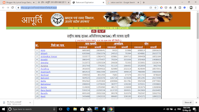 Ration card list mai naam kaise dekhe 2020