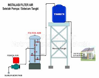 Instalasi Tabung Filter Air Setelah Pompa dan Sebelum Toren