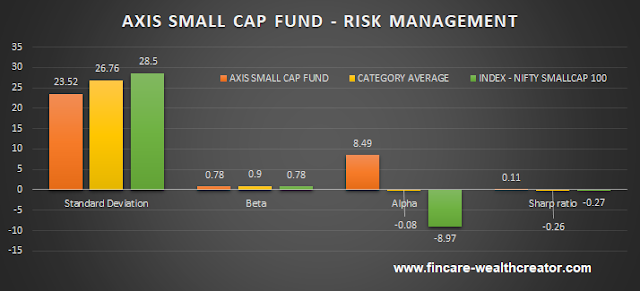 axis small cap fund risk management