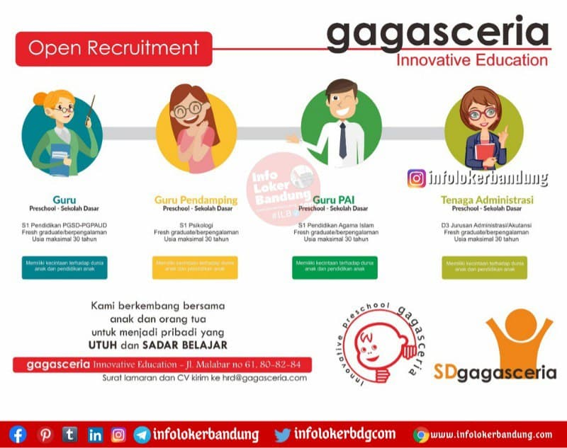 Lowongan Kerja Guru Staf Administrasi Sd Gagasceria Bandung Januari 2021 Info Loker Bandung 2021