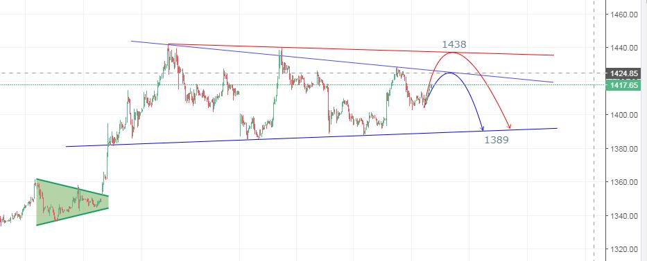 Gold Future Chart Pattern 14th July