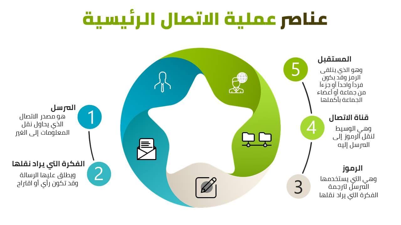 صورة عن الاتصالات الإدارية الفعالة في المؤسسات