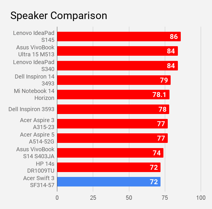 Acer Swift 3 SF314-57 speaker sound level compared.