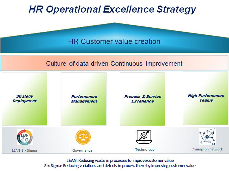 HR Operational Excellence Strategy