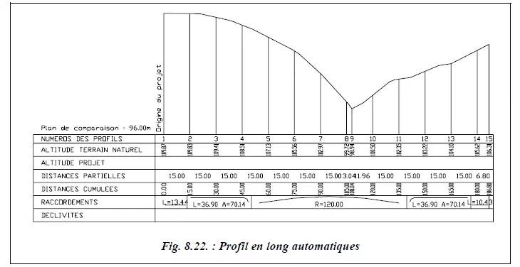 Topographe, les mesures, points cotés, altimétrie, angle, distance, alignement, croquis de levé, géomètre topographe, stations totales, lever altimétrique, antenne GPS, canevas, théodolite, rayonnement, cheminement,