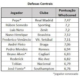 Centrais seleção Portugal
