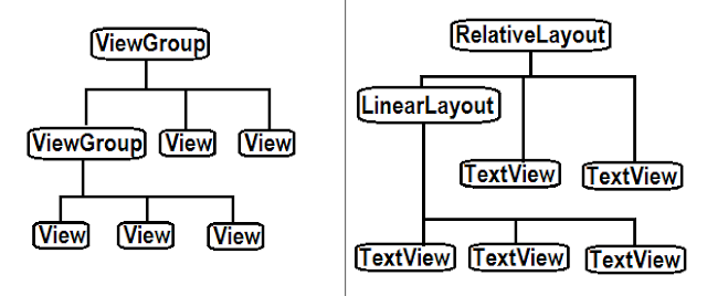 Hierarchy of View, Viewgroup, Layout,UI Controls, Learn Android, 2TechUp