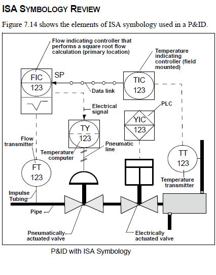 Industrial Automation Isa Standards Symbology