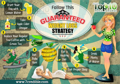 7credible tip 1 plan weight loss strategies