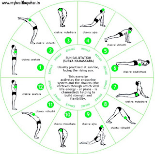 Motapa kam karney k liye sarwa sresth yog surya namaskar