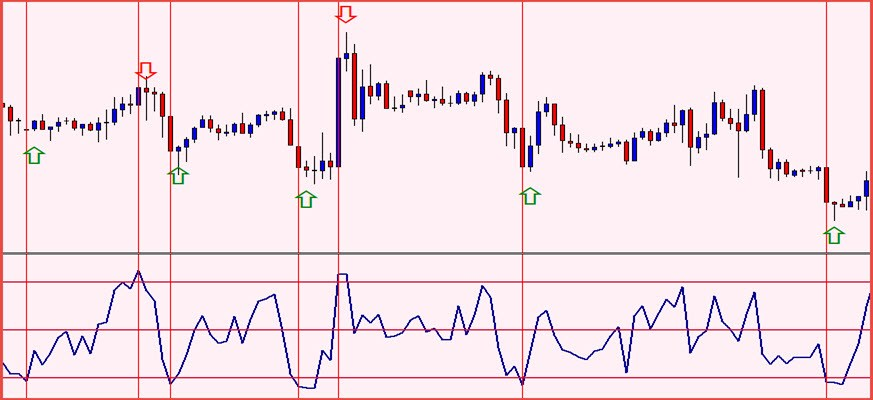 Understanding forex indicators