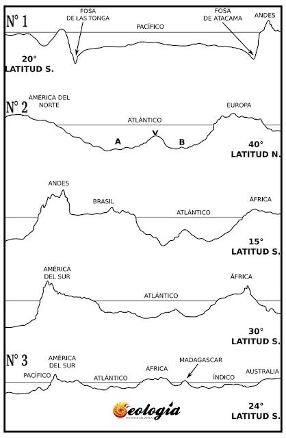cuencas océanicas