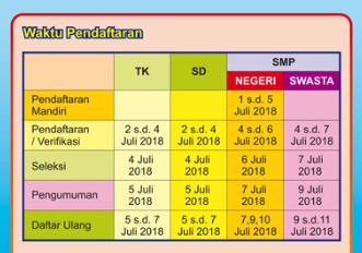 DOWNLOAD JUKNIS PPDB TK, SD, DAN SMP SLEMAN TAHUN PELAJARAN 2018/2019