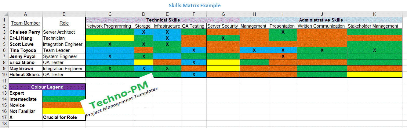 Skills Matrix Template Project Management Templates