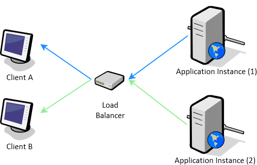 Server-Sent Events with Load Balancing Diagram