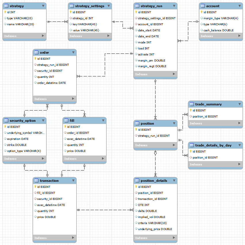 Trading system model