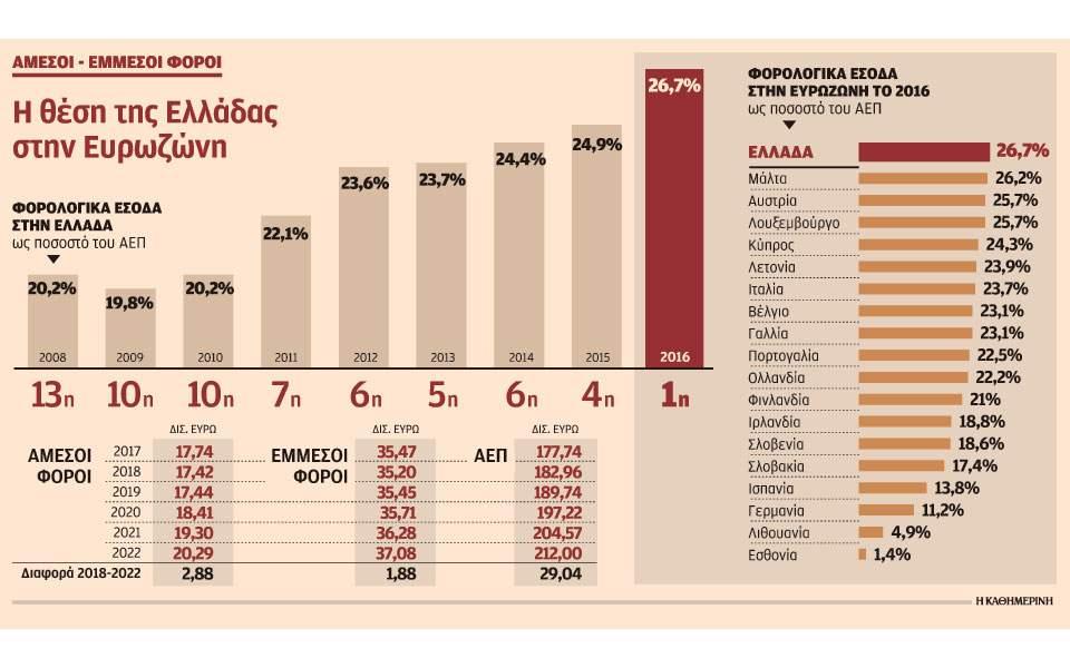 Image result for ΟΟΣΑ Γερμανια σε βάρος του Νότου ανταγωνιστικότητα-παραγωγικότητα