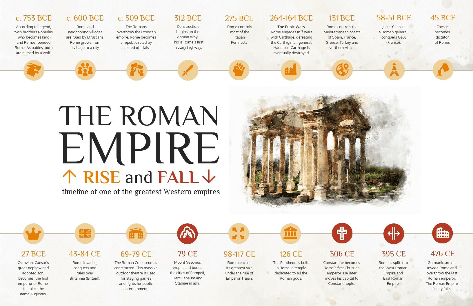 The Roman Empire at a Glance