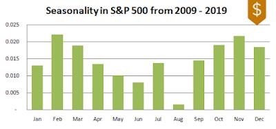 S&P 500 Seasonality 2009-2019