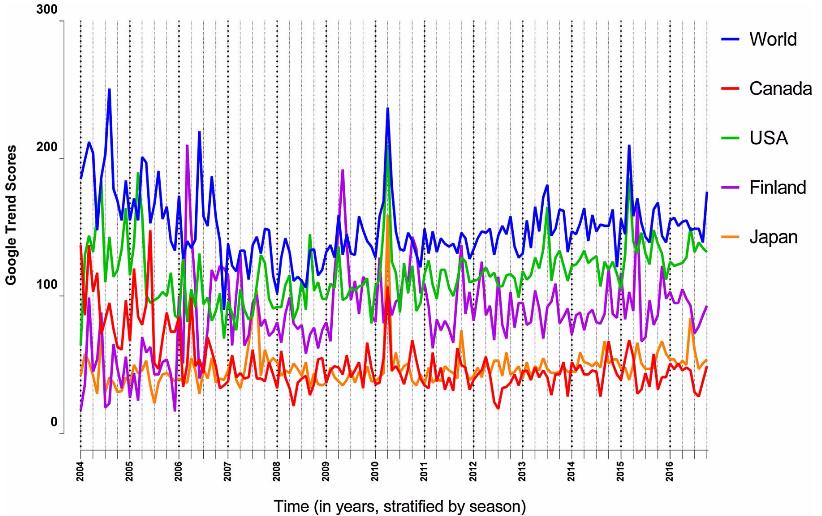 図:クモ膜下出血のGoogle Trends