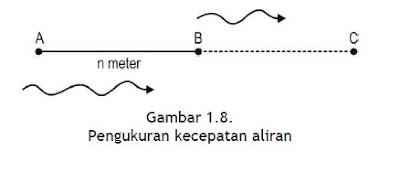 Pengukuran kecepatan aliran