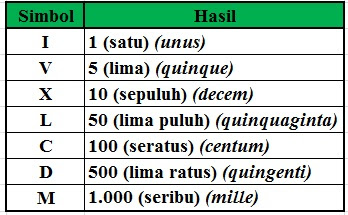 Mengenal Bilangan Romawi 101 – 200 (Angka Romawi 101-200)