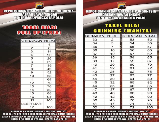 Gambar tabel nilai pull up (pria) dan chinning (wanita) terbaru