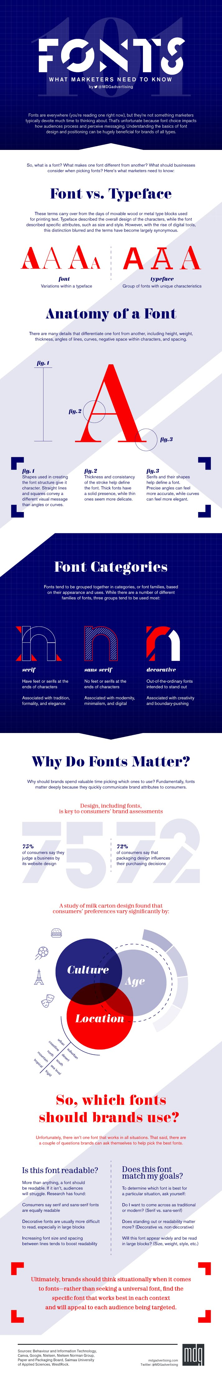 Fonts: What Marketers Need to Know #infographic