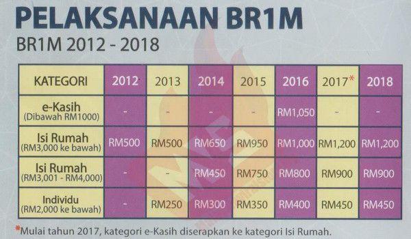 BR1M membantu kumpulan berpendapatan rendah, menyokong pertumbuhan - BNM