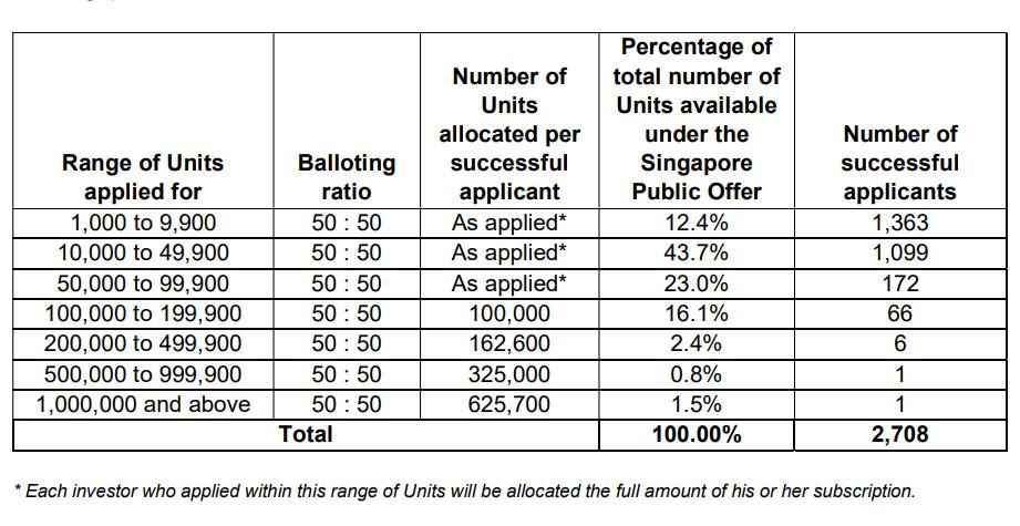 Singapore IPOs