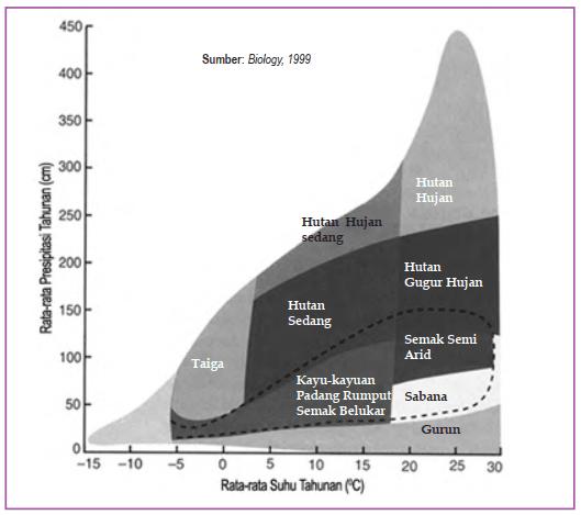 Faktor Klimatik yang Mempengaruhi Persebaran Flora & Fauna