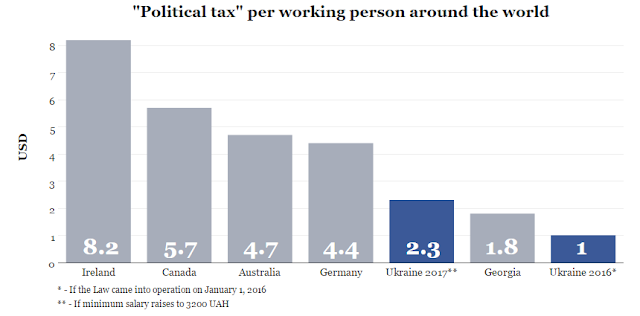 Political Tax per working person around the world