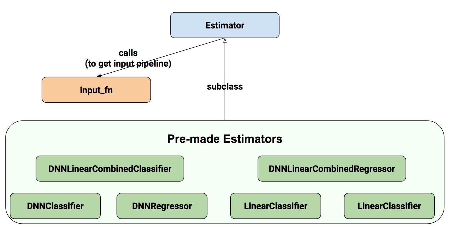 Google Developers Blog: Introduction to TensorFlow Datasets