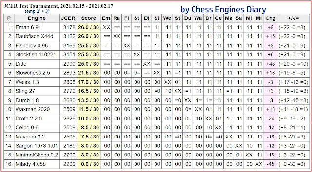 Chess Engines Diary - Tournaments 2021 - Page 3 2021.02.15.JCERTest