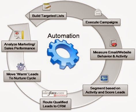 automation process cycle