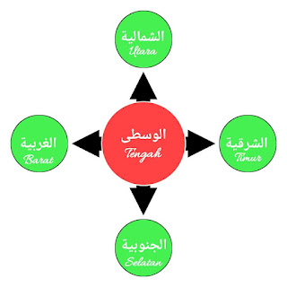 bahasa arab arah mata angin