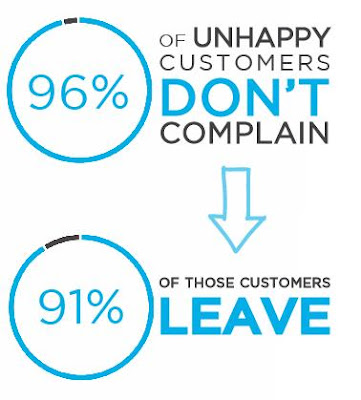 customers-don't-complain
