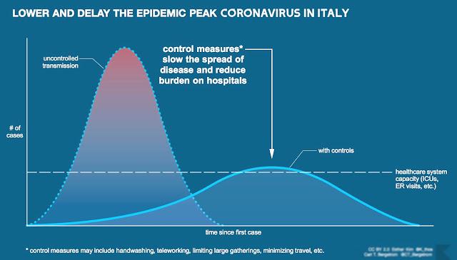 Covid19 deaths graph